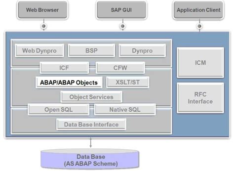 abap tutorial sap help abap tutorials architecture archives abap tutorials