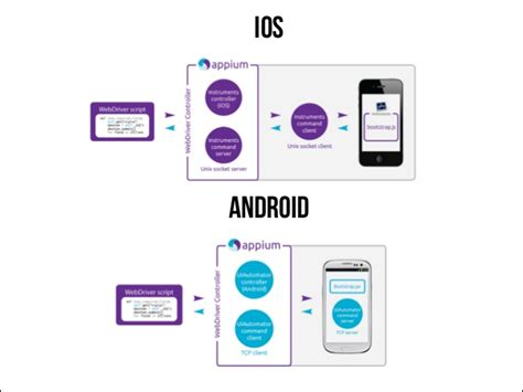 appium android appium mobile test automation like webdriver