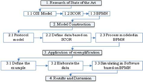 flowchart of research activities flowchart of research activities