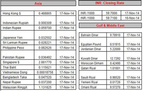 currency converter qar to npr currency exchange rate pak rupee vs qar