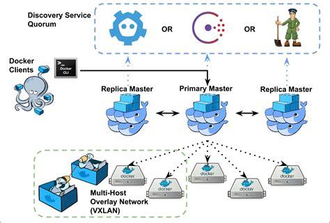 docker cluster tutorial swarm goals native docker clustering with swarm book