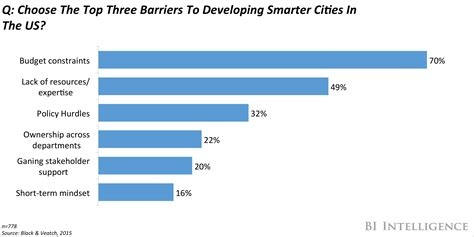 smart city use cases smart city studies and development notes books the smart cities report driving factors of development