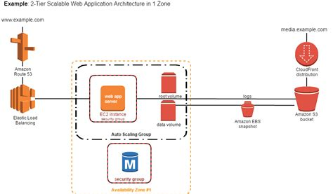 aws architecture diagram new diagram templates available in cacoo cacoo