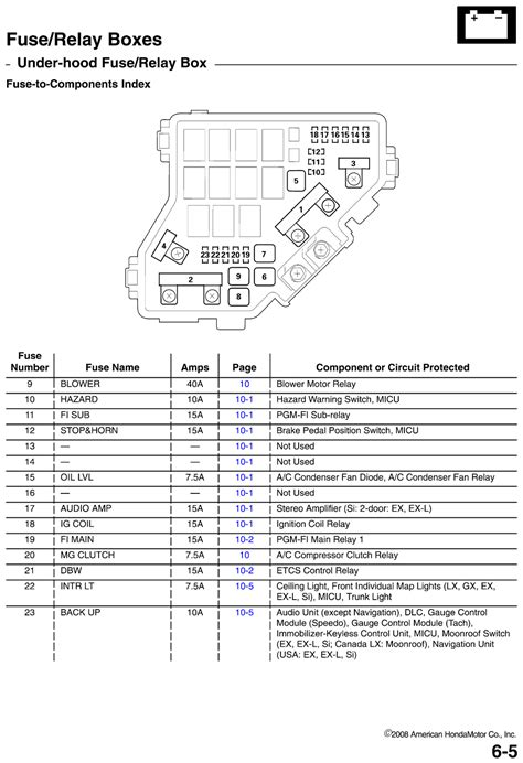 2008 honda civic fuse box diagram 1969 chevrolet camaro 5 0l 2bl ohv 8cyl repair guides