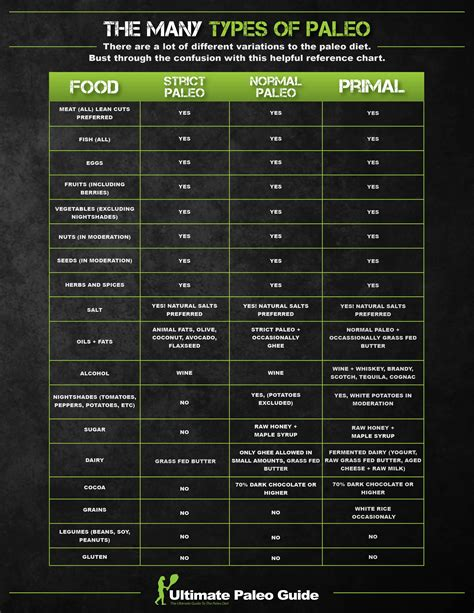 Dieting Guide by The Many Types Of Paleo Ultimate Paleo Guide