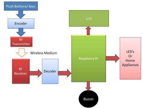 raspberry pi block diagram rf remote controlled leds using raspberry pi