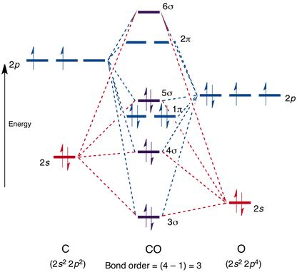energy level diagram of co molecular orbitals in carbon monoxide