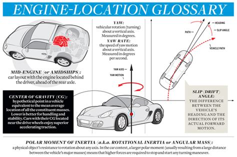 Porsche Cayman Weight Distribution by Porscheboost Car And Driver Compares Mid Engine To Rear