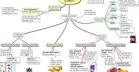 conservazione alimenti mappe per la scuola conservazione degli alimenti