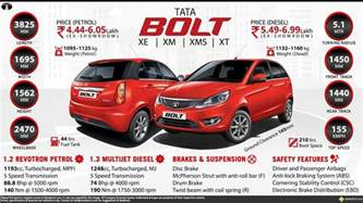 Grey And White Upholstery Fabric Tata Bolt Xt Diesel Price Specs Review Pics Amp Mileage