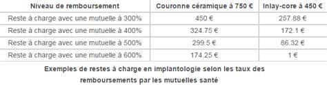 Mutuelle Sans Plafond by Quelle Mutuelle Dentaire Sans Plafond Ni Carence Choisir