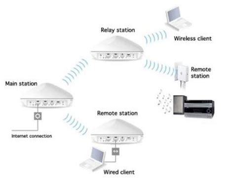 setting up a relay station with airport express the mac