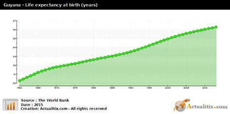 Guyana Birth Records Guyana Expectancy Years 2016