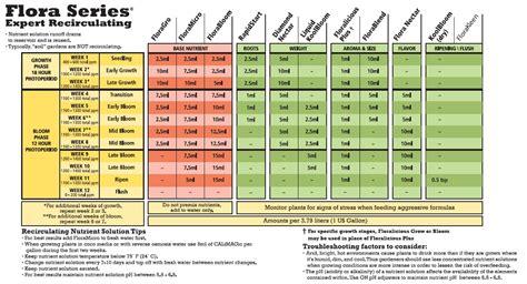feeding chart general hydroponics feeding chart general hydroponics feed chart general hydroponics
