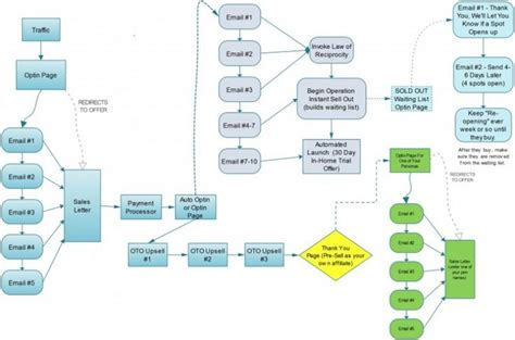 sales flowchart process great sales process flowchart the response