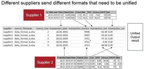 Metadata Injection Using Pentaho Tatvasoft Etl Process Documentation Template