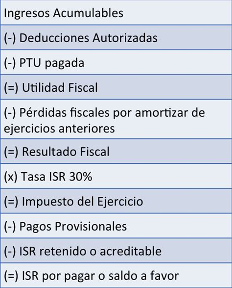 tablas declaracion anual 2015 tabla de isr new style for 2016 2017