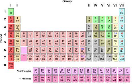 Koper Panda 24 periodiek systeem der elementen scheikundejongens