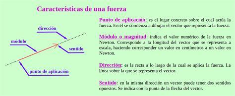 imagenes vectoriales caracteristicas interacciones
