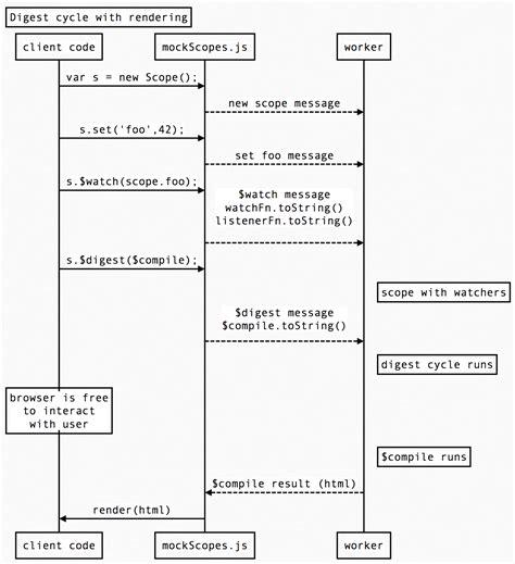 firebase polymer tutorial angular render string as html phpsourcecode net