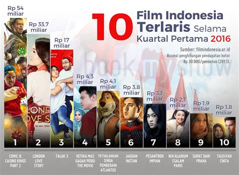 film bioskop indonesia maret 2016 daftar film indonesia terbaru xxi cinemaindo streaming