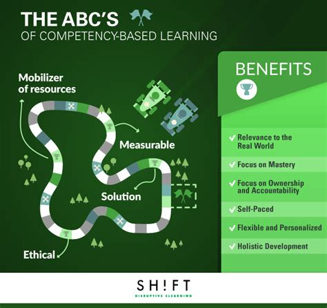 Competency Based Mba by The Abc S Of Competency Based Elearning Infographic E