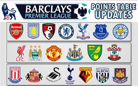 Bpl Tables by Barclays Premier League 2015 2016 Team Squad Points Table