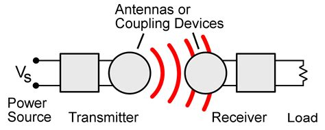 inductive coupling power loss wireless power transfer wiki everipedia