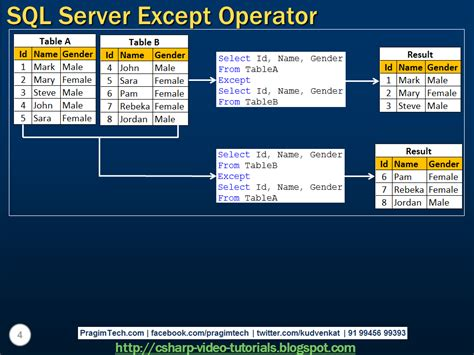 tutorial video sql sql server net and c video tutorial sql server except