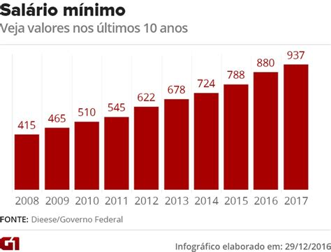 indice para subida sueldos en 2016 governo regulamenta sal 225 rio m 237 nimo de 2017 no valor de r