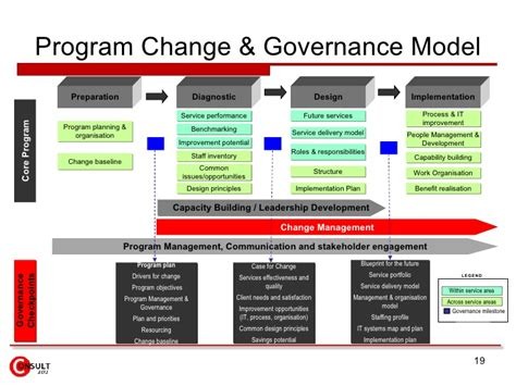 governance model exle pictures to pin on pinterest