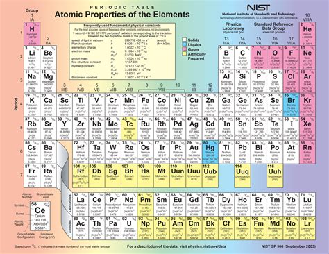 u on the periodic table quotes about periodic table quotesgram