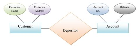 limitations of er diagram simplynotes data models and their types simplynotes