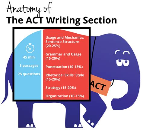 Act Writing Section by Should I Take The Act With Writing Student Tutor