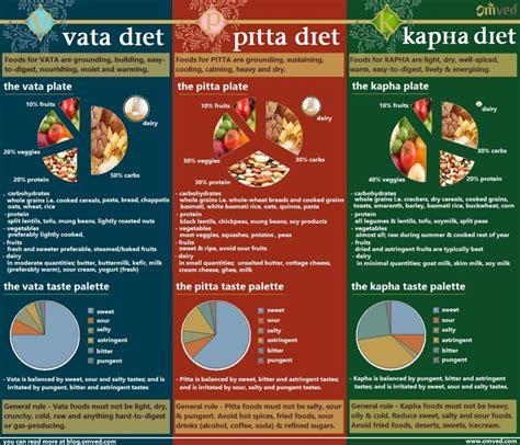 Pitta Detox Diet by Vata Pitta Kapha Terapias Orientales Pitta