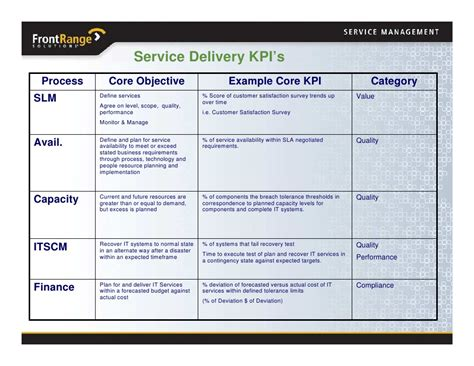 October 2008 Transforming From Help Desk To Service Desk Service Desk Kpi Template