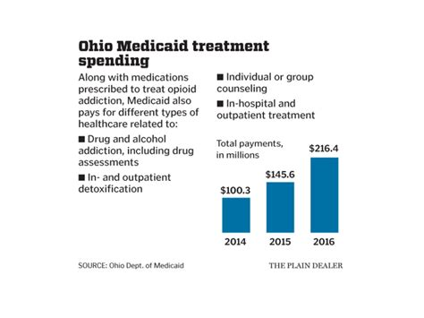 Suboxone Assisted Detox In Cleveland Ohio by Ohio S Spending On Opioid Addiction Treatment Drugs