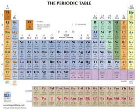 chemistry class periodic table