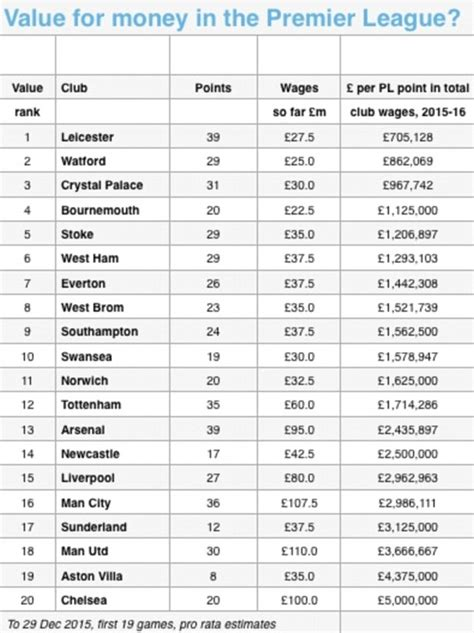 epl table every year leicester have the best value squad in the premier league