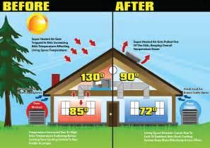 attic ventilation specialists chicago amp suburbs