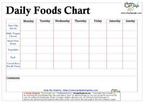 Daily Food Intake Chart Template by 7 Best Images Of Daily Food Consumption Chart Food