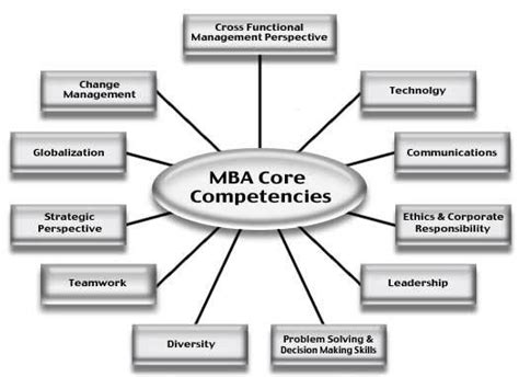 Career Path For Mechanical Engineer With Mba by I Am A Commerce Graduate I Am Looking For A College Which