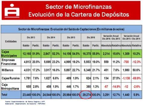bcp planilla formato cts bcp 2016 gan m 225 s fepcmac cr 233 ditos de las cajas municipales