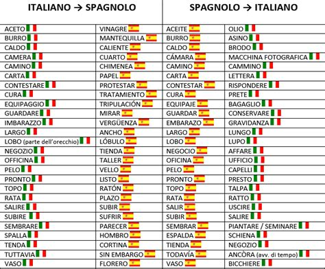 parole uguali con significati diversi italiano per stranieri il di spatafora