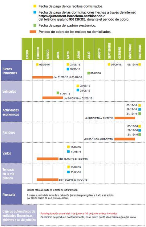 el avaluo de vehiculo 2016 pago impuestos tabla de impuestos vehiculos 2016