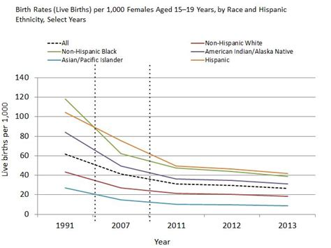2000 to 2014 americas downward spiral race to the bottom bud birth rates live births per 1 000 females aged 15 19