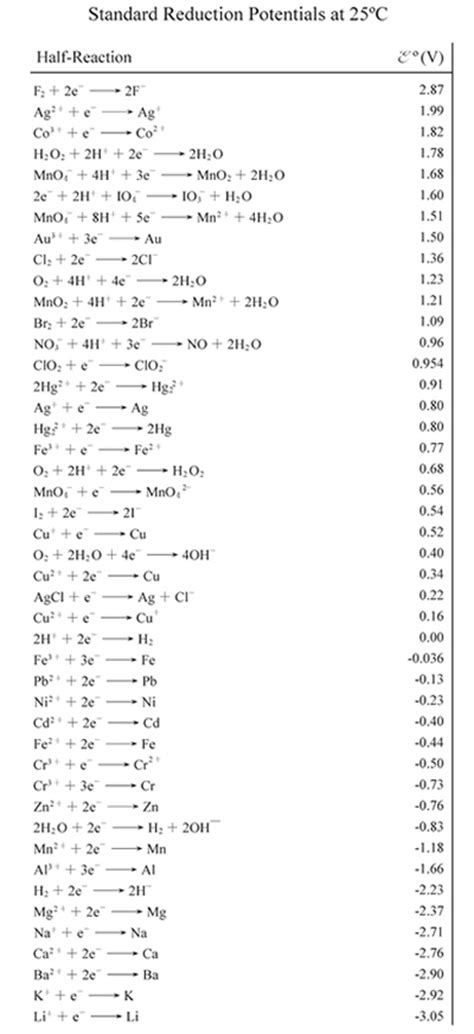 Oxidation Table by Voltaic Galvanic Cell Tutorial