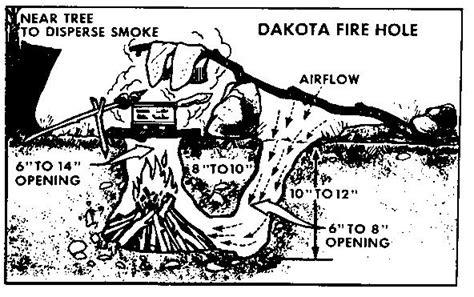 Dakota Firepit Dakota Holes Nomadic Dreaming