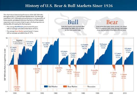 and bull bull and markets a history