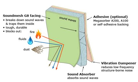 Soundproofing Ceiling Impact Noise by Marine Soundproofing Megasorber Soundproof Products